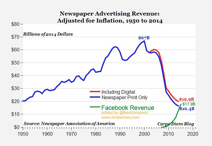 Newspapers are dead